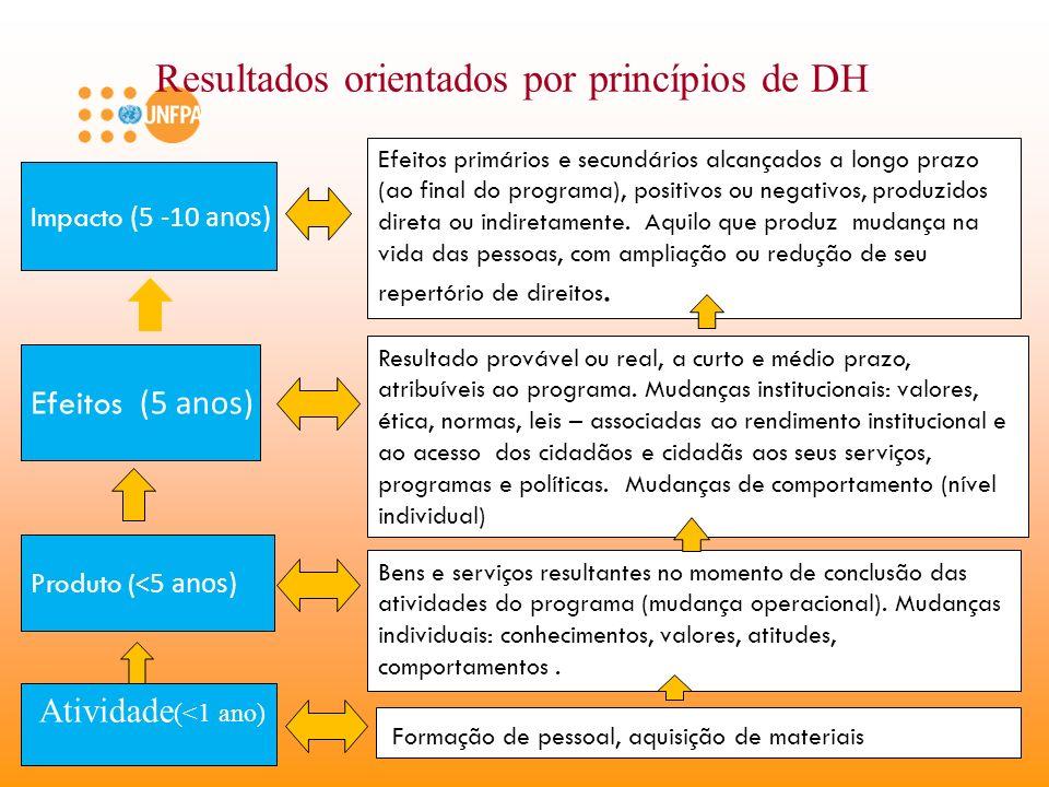 Resultado provável ou real, a curto e médio prazo, atribuíveis ao programa. Mudanças institucionais: valores, ética, normas, leis – associadas ao rend