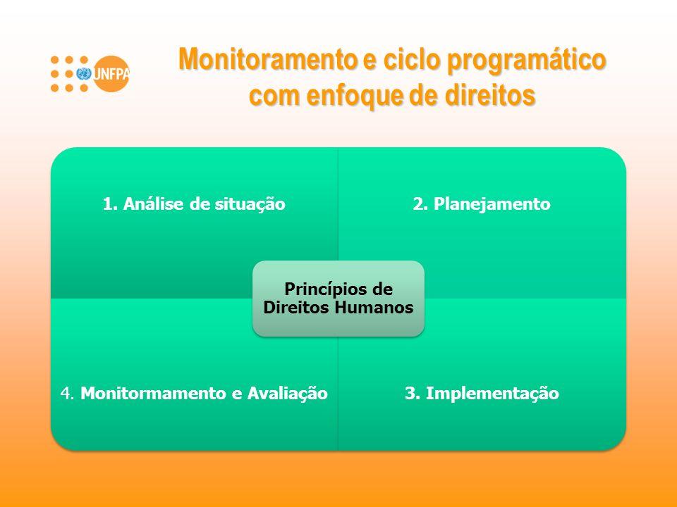 Monitoramento e ciclo programático com enfoque de direitos 1. Análise de situação2. Planejamento 4. Monitormamento e Avaliação3. Implementação Princíp