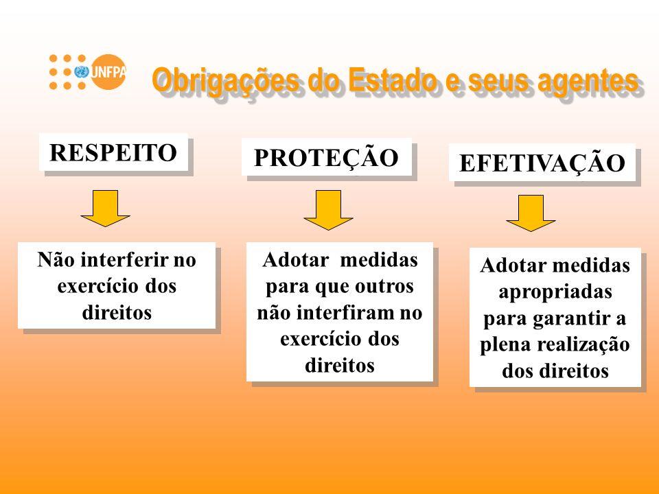 Obrigações do Estado e seus agentes RESPEITO PROTEÇÃO EFETIVAÇÃO Adotar medidas para que outros não interfiram no exercício dos direitos Não interferi