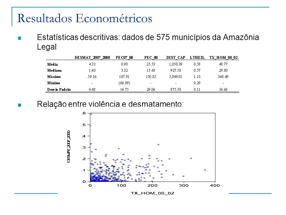 Resultados Econométricos Estatísticas descritivas: dados de 575 municípios da Amazônia Legal Relação entre violência e desmatamento: