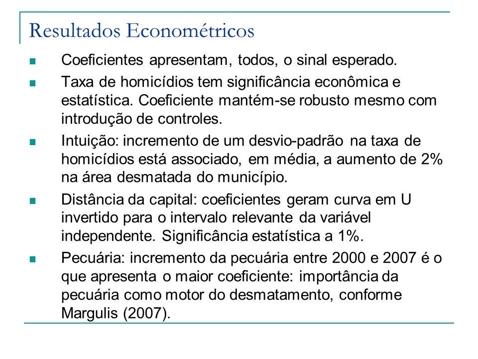 Resultados Econométricos Coeficientes apresentam, todos, o sinal esperado. Taxa de homicídios tem significância econômica e estatística. Coeficiente m