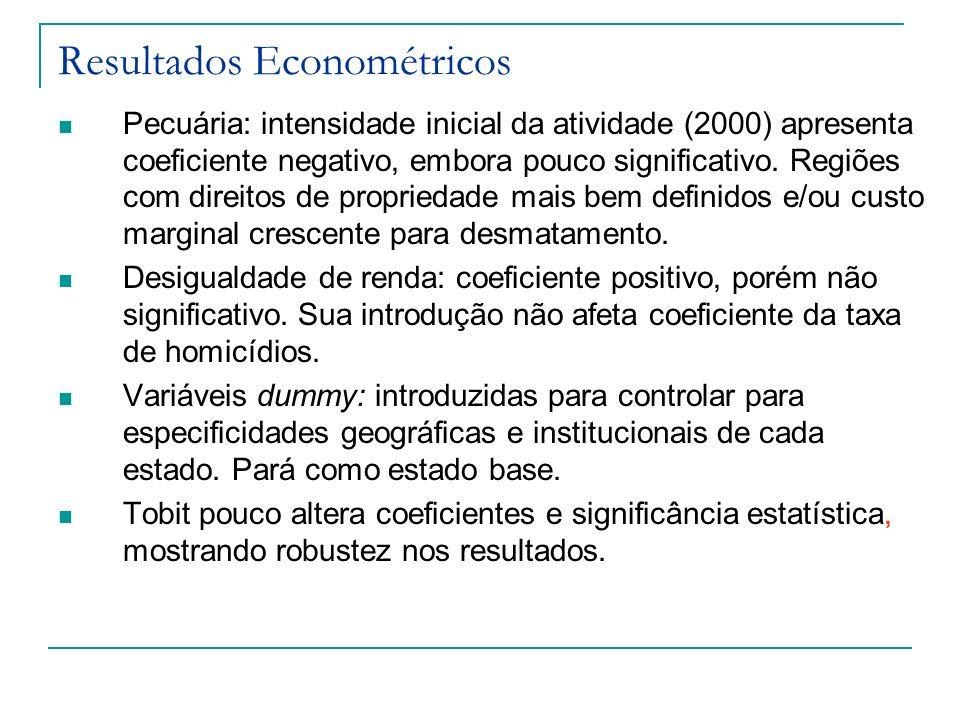 Resultados Econométricos Pecuária: intensidade inicial da atividade (2000) apresenta coeficiente negativo, embora pouco significativo. Regiões com dir