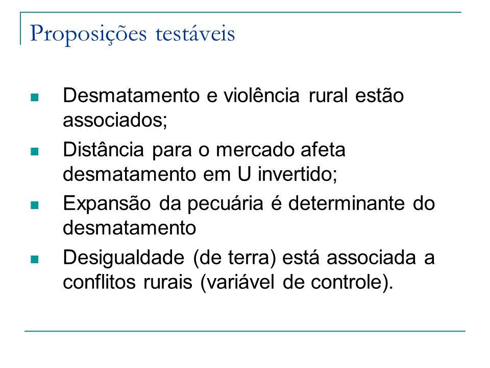 Proposições testáveis Desmatamento e violência rural estão associados; Distância para o mercado afeta desmatamento em U invertido; Expansão da pecuári