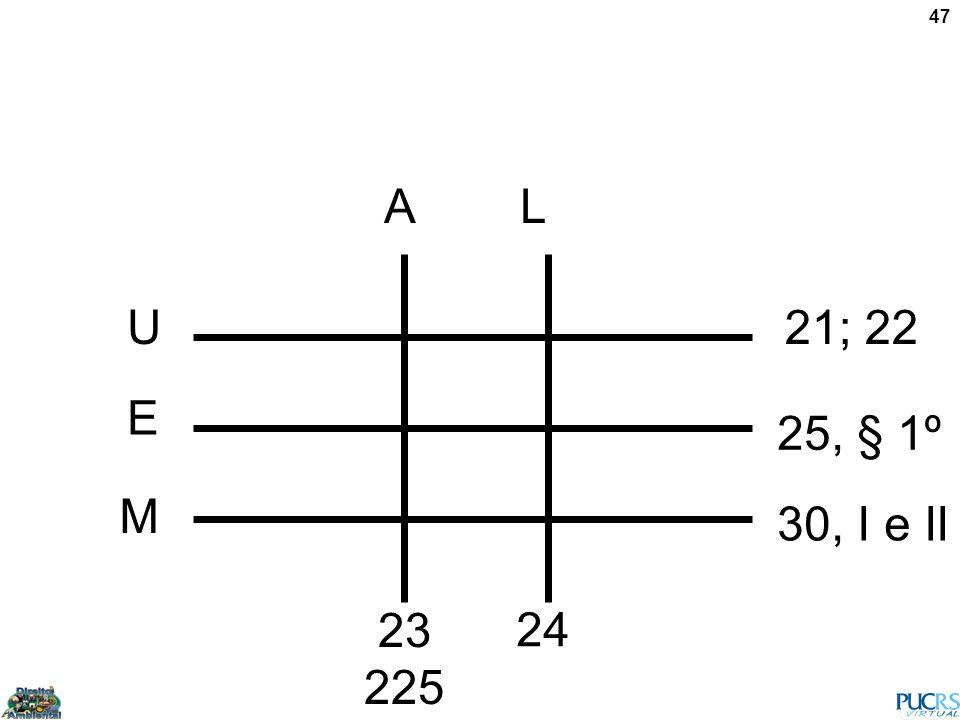 47 AL U E M 21; 22 25, § 1º 30, I e II 23 225 24
