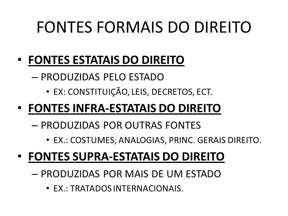 FONTES FORMAIS DO DIREITO FONTES ESTATAIS DO DIREITO – PRODUZIDAS PELO ESTADO EX: CONSTITUIÇÃO, LEIS, DECRETOS, ECT. FONTES INFRA-ESTATAIS DO DIREITO