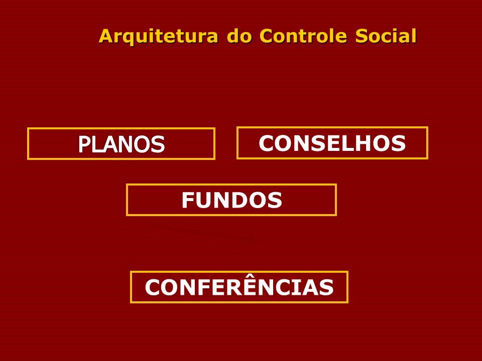 Arquitetura do Controle Social CONSELHOS CONFERÊNCIAS FUNDOS