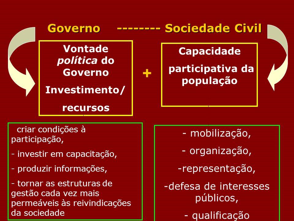Governo -------- Sociedade Civil Governo -------- Sociedade Civil Vontade política do Governo Investimento/ recursos Capacidade participativa da popul
