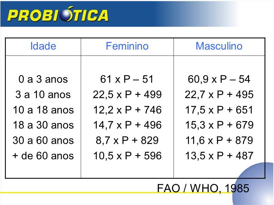 FAO / WHO, 1985 IdadeFemininoMasculino 0 a 3 anos 3 a 10 anos 10 a 18 anos 18 a 30 anos 30 a 60 anos + de 60 anos 61 x P – 51 22,5 x P + 499 12,2 x P