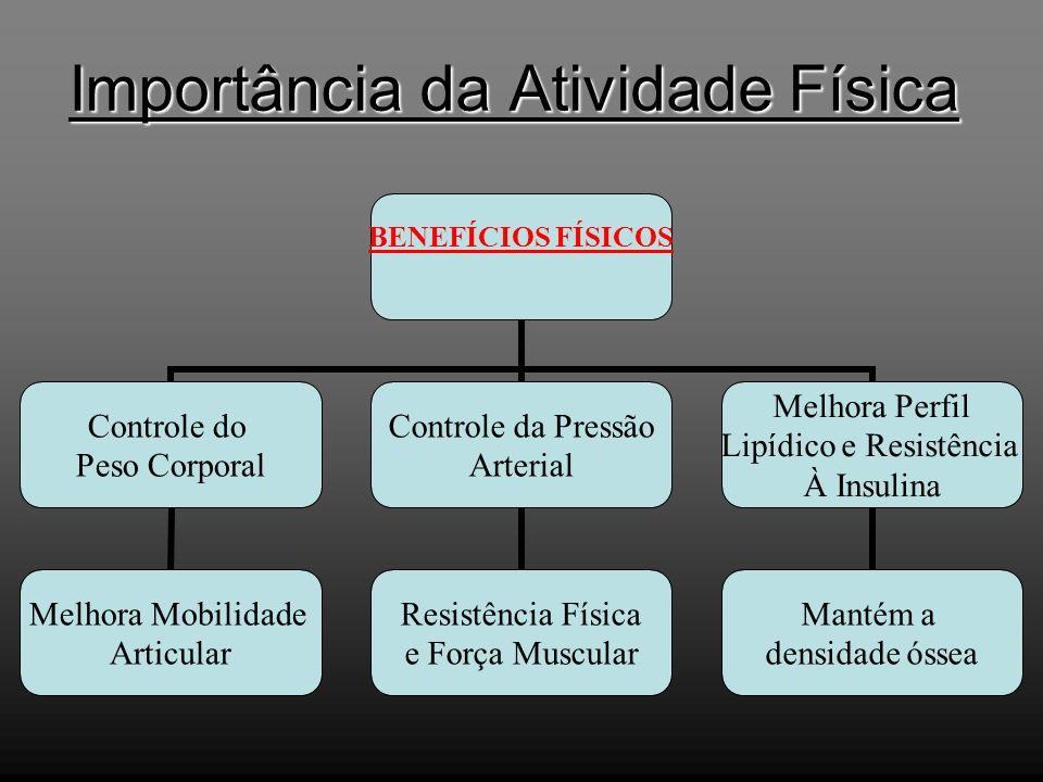 Importância da Atividade Física BENEFÍCIOS FÍSICOS Controle do Peso Corporal Melhora Mobilidade Articular Controle da Pressão Arterial Resistência Fís