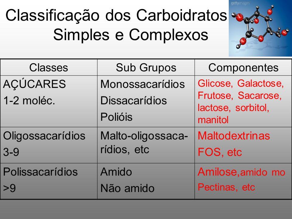 Classificação dos Carboidratos: Simples e Complexos ClassesSub GruposComponentes AÇÚCARES 1-2 moléc. Monossacarídios Dissacarídios Polióis Glicose, Ga