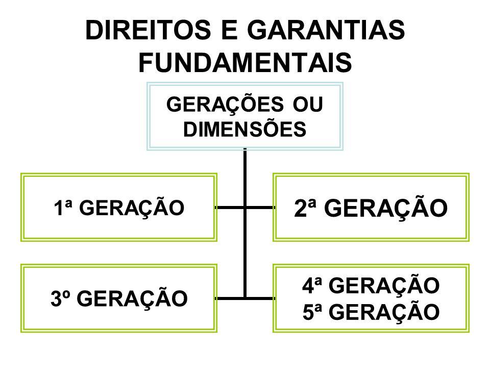 DIREITOS E GARANTIAS FUNDAMENTAIS GERAÇÕES OU DIMENSÕES 1ª GERAÇÃO2ª GERAÇÃO 3º GERAÇÃO 4ª GERAÇÃO 5ª GERAÇÃO