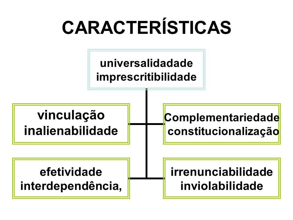 CARACTERÍSTICAS universalidadade imprescritibilidade vinculação inalienabilidade Complementariedade constitucionalização efetividade interdependência, irrenunciabilidade inviolabilidade