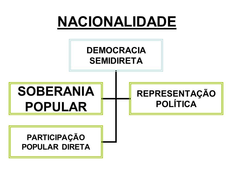 NACIONALIDADE DEMOCRACIA SEMIDIRETA SOBERANIA POPULAR REPRESENTAÇÃO POLÍTICA PARTICIPAÇÃO POPULAR DIRETA