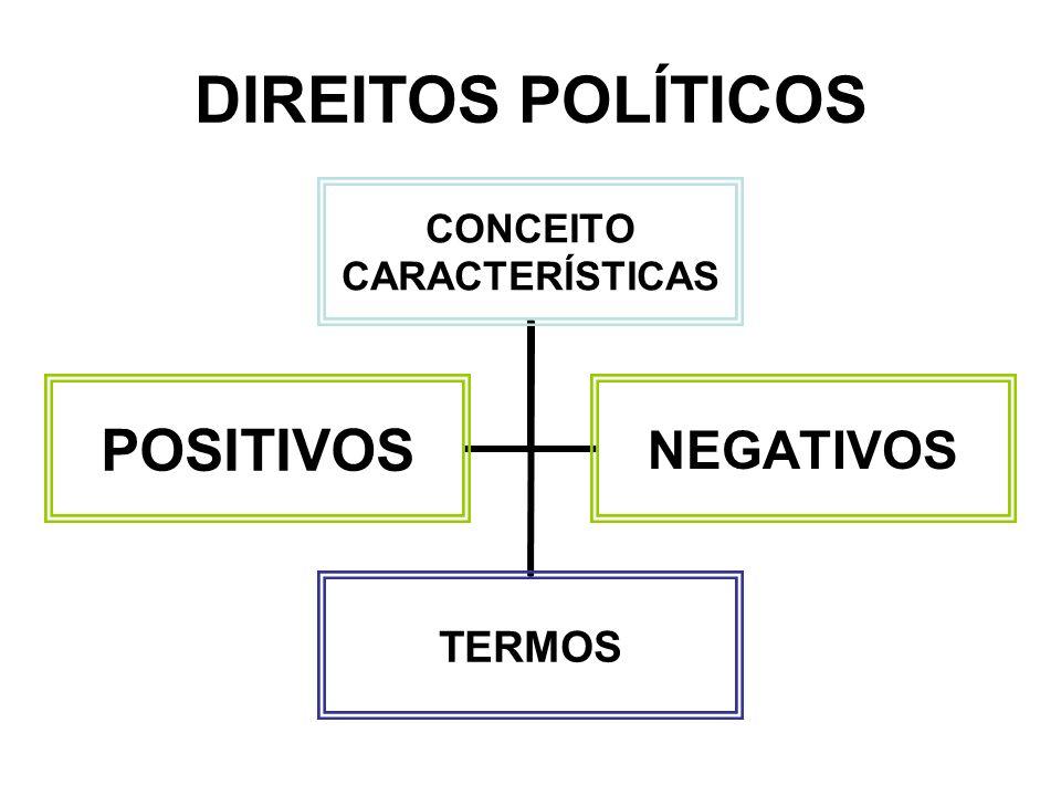 DIREITOS POLÍTICOS CONCEITO CARACTERÍSTICAS TERMOS POSITIVOSNEGATIVOS