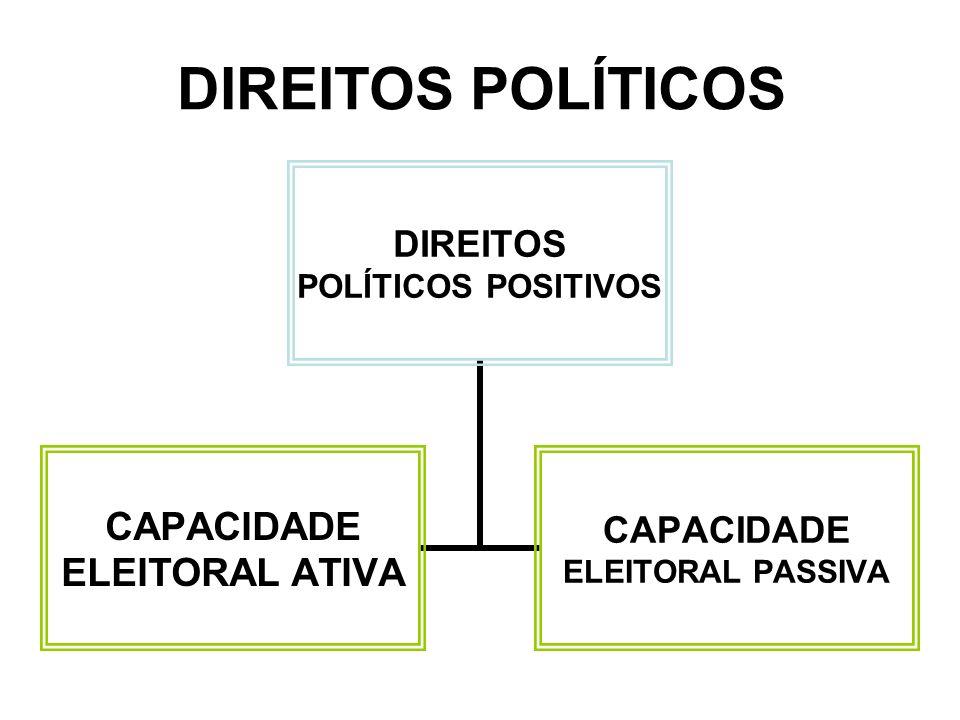DIREITOS E GARANTIAS FUNDAMENTAIS 1.Direitos humanos e Direitos fundamentais 2.