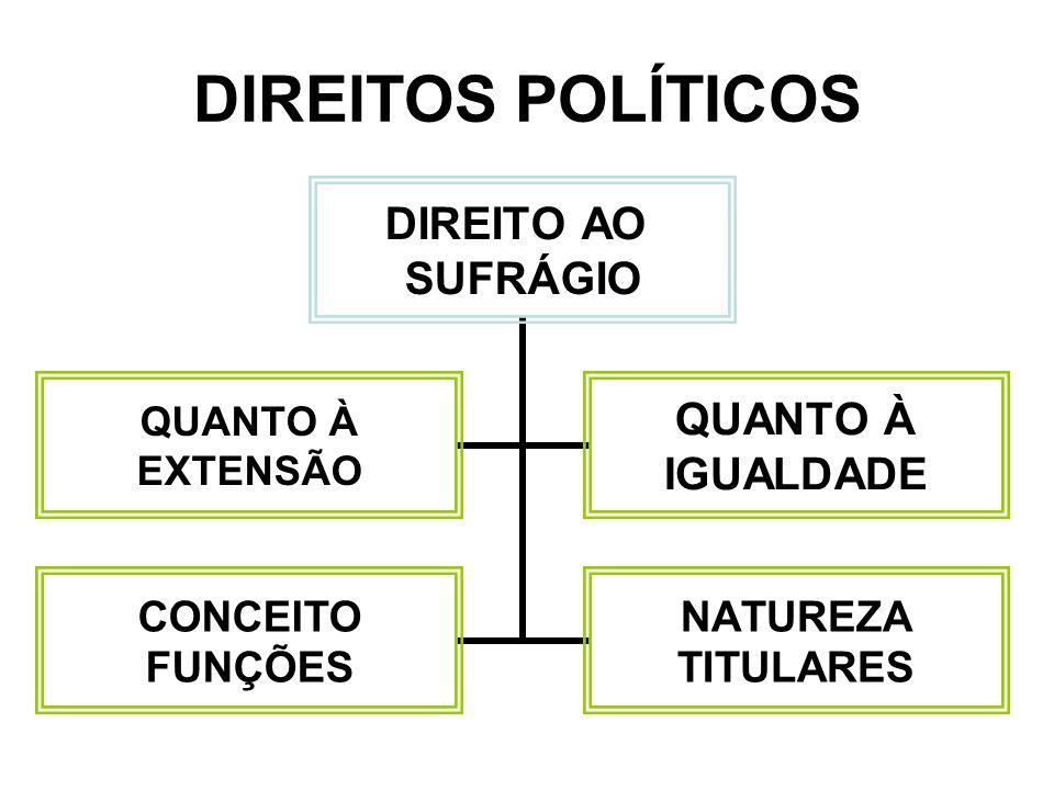 DIREITOS POLÍTICOS DIREITO AO SUFRÁGIO QUANTO À EXTENSÃO QUANTO À IGUALDADE CONCEITO FUNÇÕES NATUREZA TITULARES