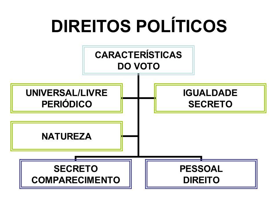 DIREITOS POLÍTICOS CARACTERÍSTICAS DO VOTO SECRETO COMPARECIMENTO PESSOAL DIREITO UNIVERSAL/LIVRE PERIÓDICO IGUALDADE SECRETO NATUREZA