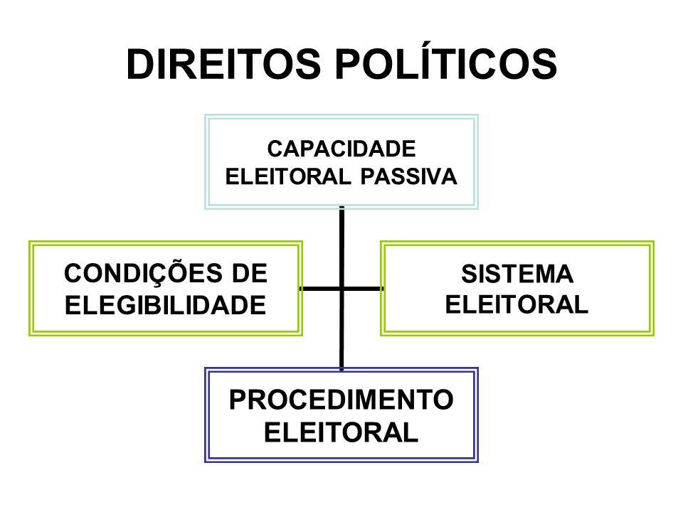 DIREITOS POLÍTICOS DIREITOS POLÍTICOS NEGATIVOS PRIVAÇÃOINELEGIBILIDADE