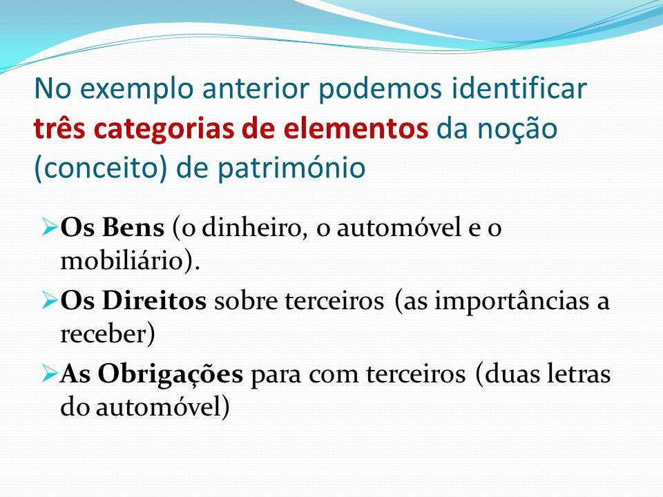 No exemplo anterior podemos identificar três categorias de elementos da noção (conceito) de património Os Bens (o dinheiro, o automóvel e o mobiliário).