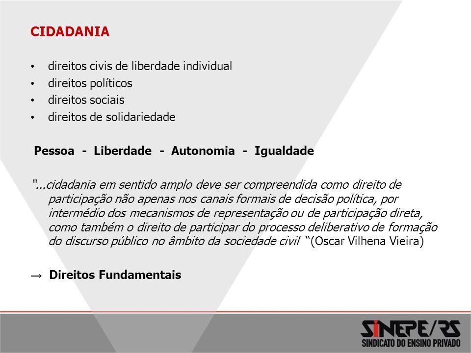 CIDADANIA direitos civis de liberdade individual direitos políticos direitos sociais direitos de solidariedade Pessoa - Liberdade - Autonomia - Iguald