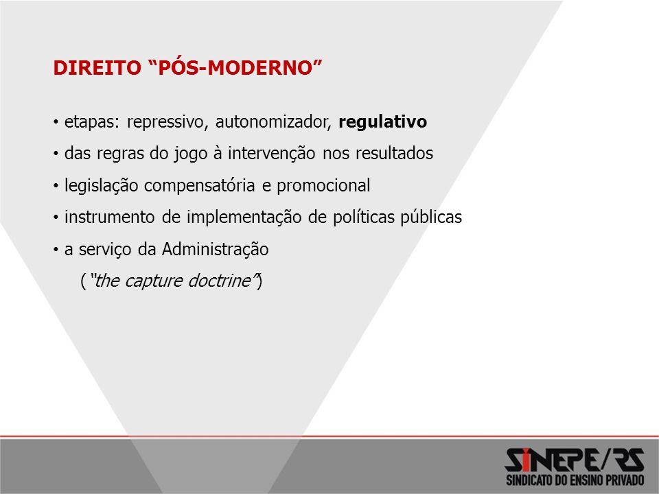 6 DIREITO PÓS-MODERNO etapas: repressivo, autonomizador, regulativo das regras do jogo à intervenção nos resultados legislação compensatória e promoci