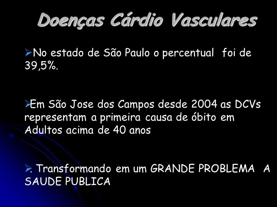 Doenças Cárdio Vasculares No estado de São Paulo o percentual foi de 39,5%. Em São Jose dos Campos desde 2004 as DCVs representam a primeira causa de