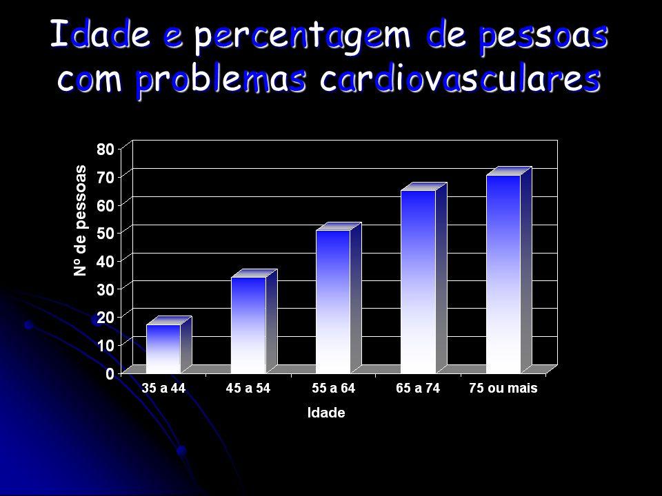 Idade e percentagem de pessoas com problemas cardiovasculares