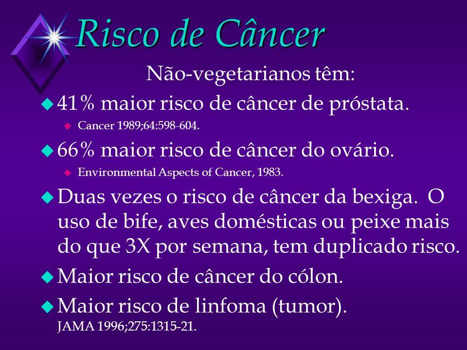 Risco de Câncer Não-vegetarianos têm: u 41% maior risco de câncer de próstata. u Cancer 1989;64:598-604. u 66% maior risco de câncer do ovário. u Envi