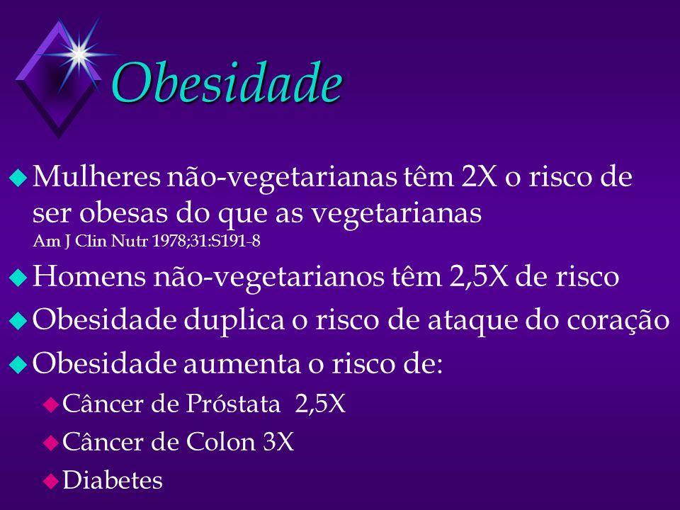 Obesidade u Mulheres não-vegetarianas têm 2X o risco de ser obesas do que as vegetarianas Am J Clin Nutr 1978;31:S191-8 u Homens não-vegetarianos têm 2,5X de risco u Obesidade duplica o risco de ataque do coração u Obesidade aumenta o risco de: u Câncer de Próstata 2,5X u Câncer de Colon 3X u Diabetes