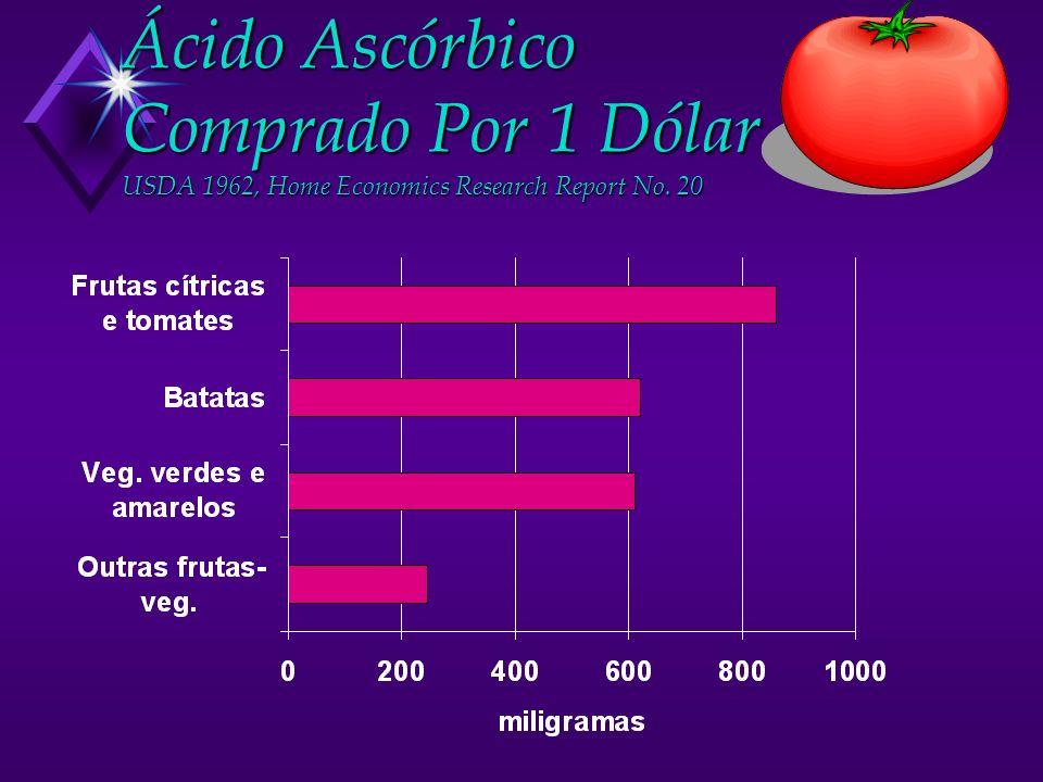 Ácido Ascórbico Comprado Por 1 Dólar USDA 1962, Home Economics Research Report No. 20