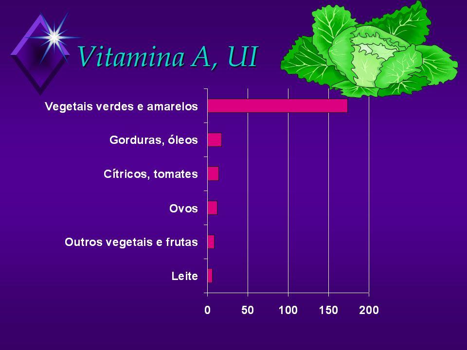 Vitamina A, UI