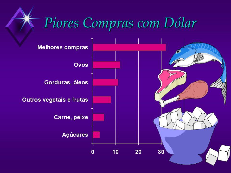 Piores Compras com Dólar
