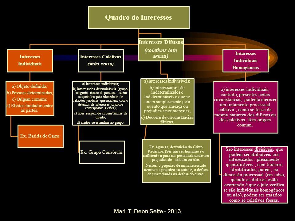 Quadro de Interesses Interesses Individuais a) Objeto definido; b) Pessoas determinadas; c) Origem comum; e) Efeitos limitados entre as partes. Ex. Ba