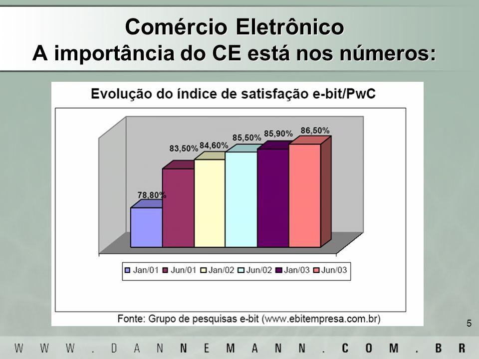 5 Comércio Eletrônico A importância do CE está nos números: