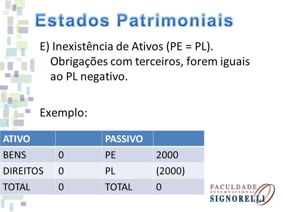 E) Inexistência de Ativos (PE = PL). Obrigações com terceiros, forem iguais ao PL negativo. Exemplo: ATIVOPASSIVO BENS0PE2000 DIREITOS0PL(2000) TOTAL0