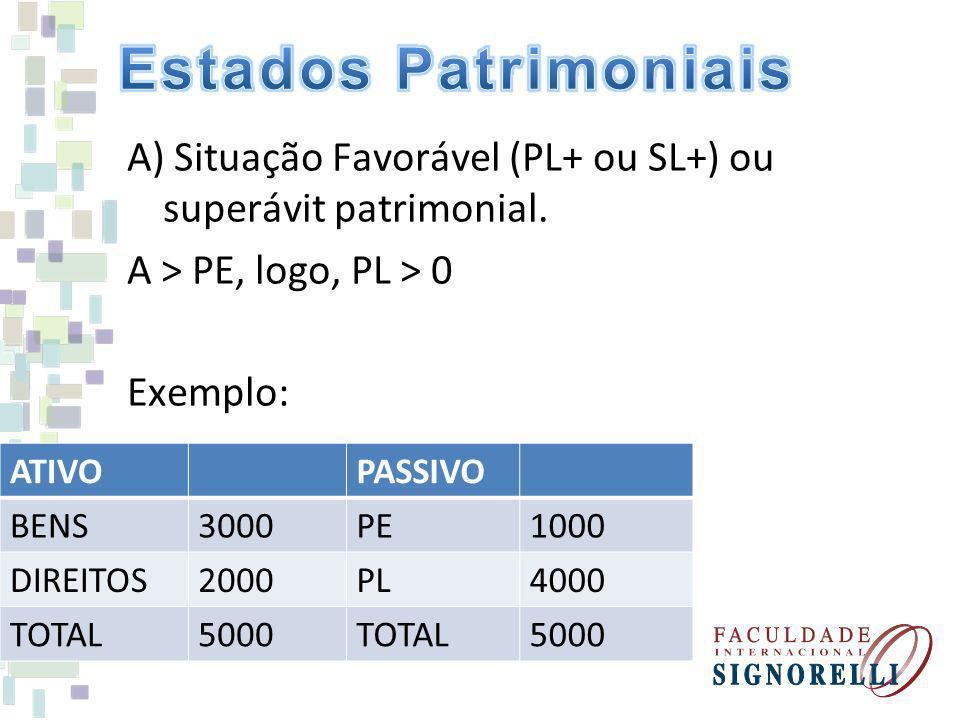 A) Situação Favorável (PL+ ou SL+) ou superávit patrimonial. A > PE, logo, PL > 0 Exemplo: ATIVOPASSIVO BENS3000PE1000 DIREITOS2000PL4000 TOTAL5000TOT