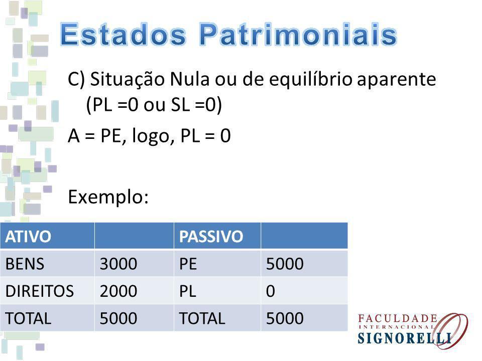 C) Situação Nula ou de equilíbrio aparente (PL =0 ou SL =0) A = PE, logo, PL = 0 Exemplo: ATIVOPASSIVO BENS3000PE5000 DIREITOS2000PL0 TOTAL5000TOTAL50