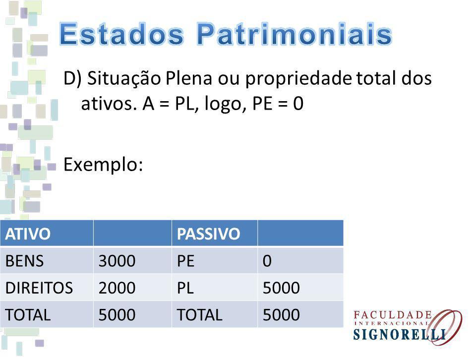 D) Situação Plena ou propriedade total dos ativos. A = PL, logo, PE = 0 Exemplo: ATIVOPASSIVO BENS3000PE0 DIREITOS2000PL5000 TOTAL5000TOTAL5000