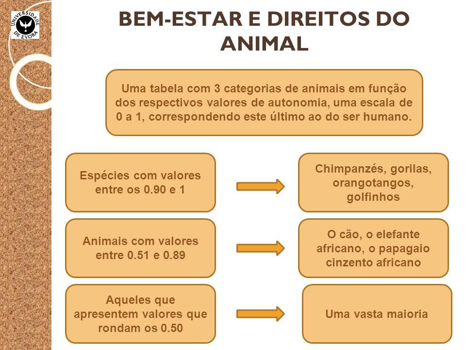 BEM-ESTAR E DIREITOS DO ANIMAL Uma tabela com 3 categorias de animais em função dos respectivos valores de autonomia, uma escala de 0 a 1, correspondendo este último ao do ser humano.