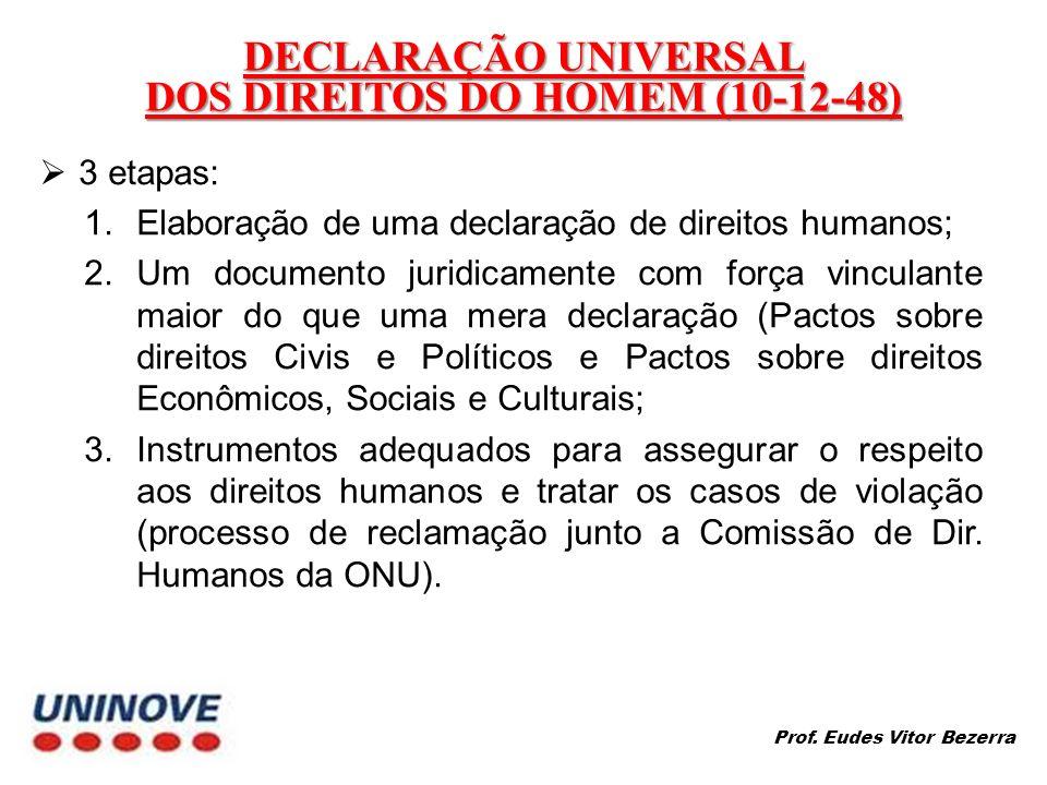 DECLARAÇÃO UNIVERSAL DOS DIREITOS DO HOMEM (10-12-48) 3 etapas: 1.Elaboração de uma declaração de direitos humanos; 2.Um documento juridicamente com f