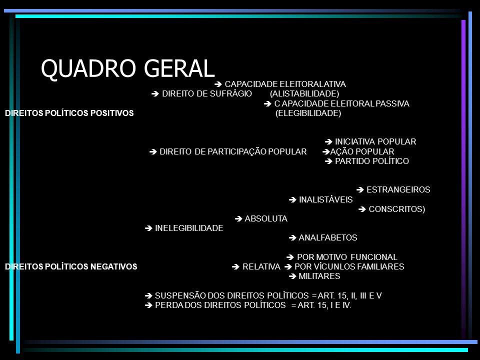 QUADRO GERAL CAPACIDADE ELEITORAL ATIVA DIREITO DE SUFRÁGIO (ALISTABILIDADE) C APACIDADE ELEITORAL PASSIVA DIREITOS POLÍTICOS POSITIVOS (ELEGIBILIDADE