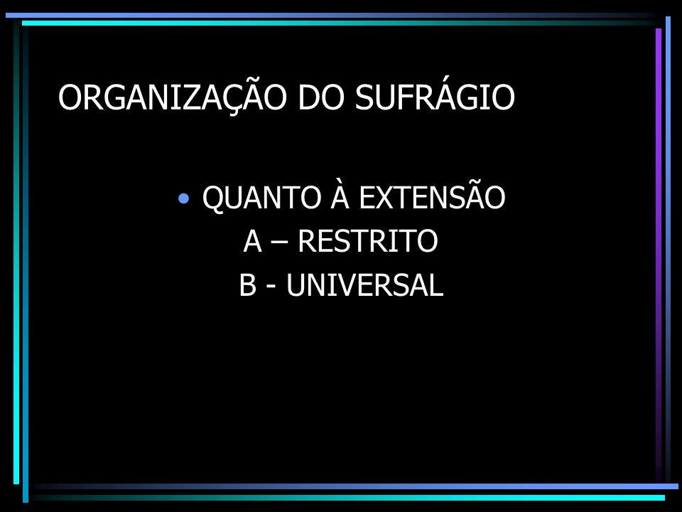 ORGANIZAÇÃO DO SUFRÁGIO QUANTO À EXTENSÃO A – RESTRITO B - UNIVERSAL