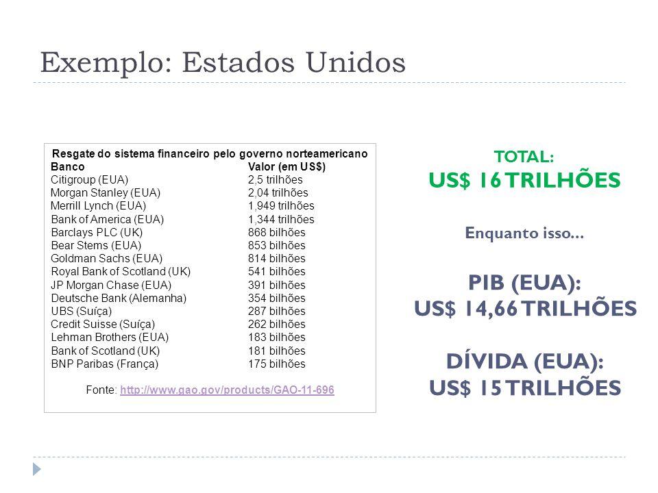 Exemplo: Estados Unidos Resgate do sistema financeiro pelo governo norteamericano BancoValor (em US$) Citigroup (EUA)2,5 trilhões Morgan Stanley (EUA)