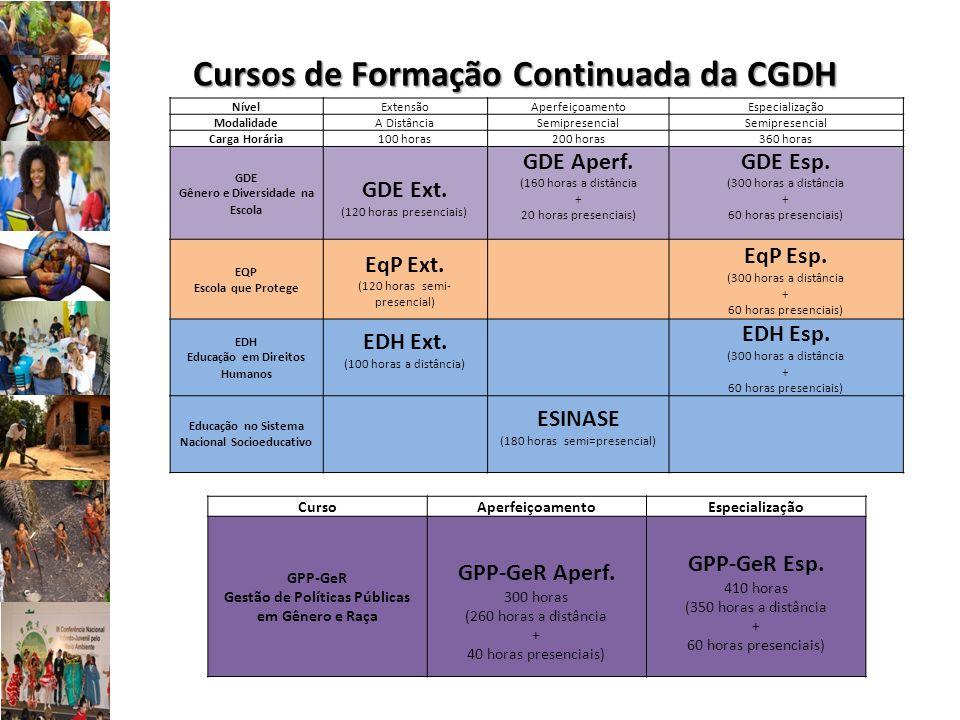 Cursos de Formação Continuada da CGDH Nível Extensão AperfeiçoamentoEspecialização Modalidade A Distância Semipresencial Carga Horária 100 horas 200 h
