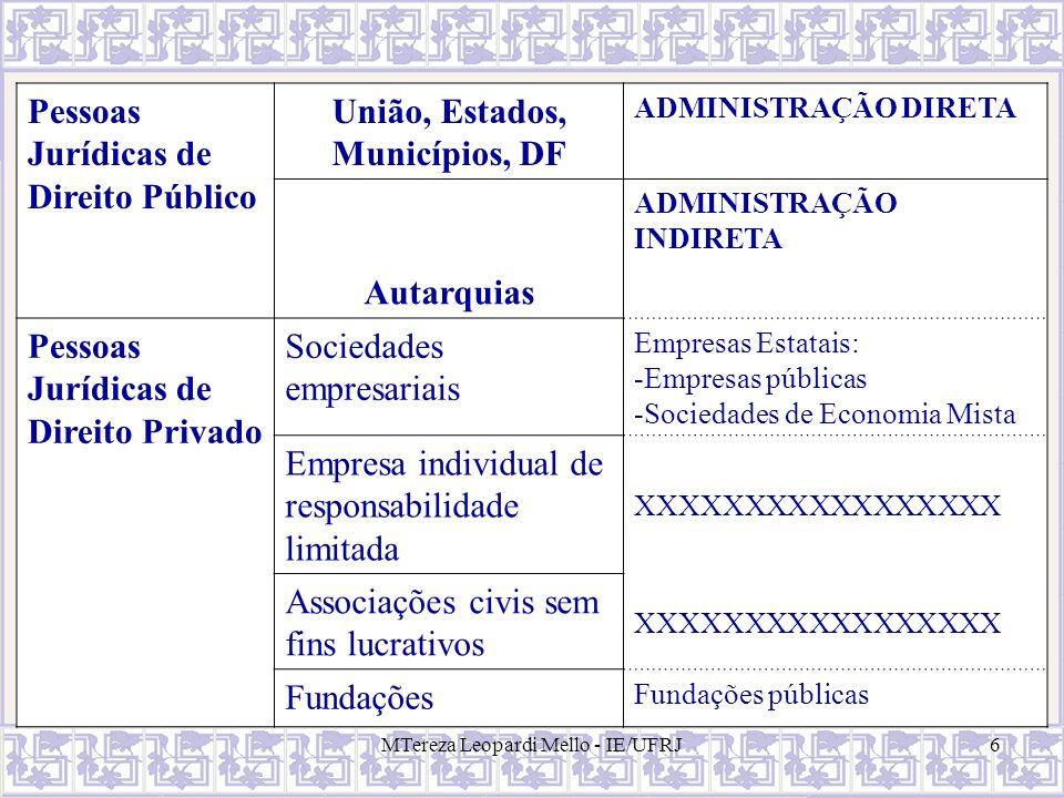 MTereza Leopardi Mello - IE/UFRJ17 Serviços Públicos O Estado pode/deve prestá-los direta ou indiretamente (por concessão ou permissão); mesmo quando executado pelo particular, submete-se a um regime de direito público.