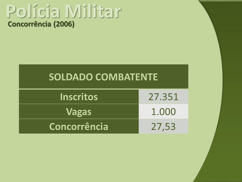 Polícia Militar Concorrência (2006) SOLDADO COMBATENTE Inscritos27.351 Vagas1.000 Concorrência27,53