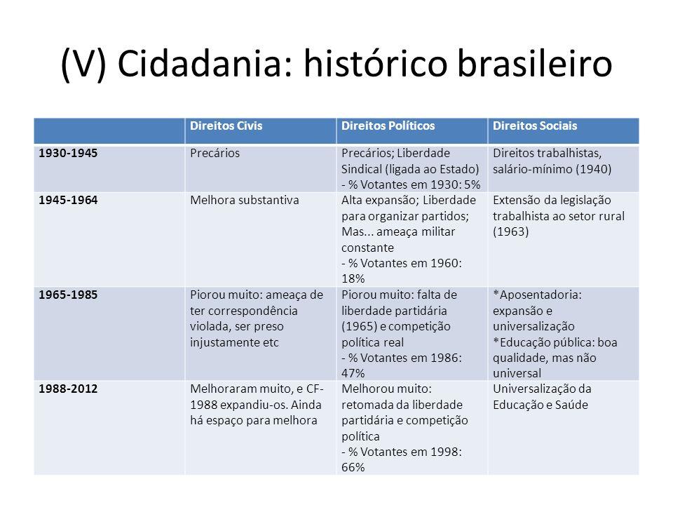 (V) Cidadania: histórico brasileiro Direitos CivisDireitos PolíticosDireitos Sociais 1930-1945PrecáriosPrecários; Liberdade Sindical (ligada ao Estado) - % Votantes em 1930: 5% Direitos trabalhistas, salário-mínimo (1940) 1945-1964Melhora substantivaAlta expansão; Liberdade para organizar partidos; Mas...