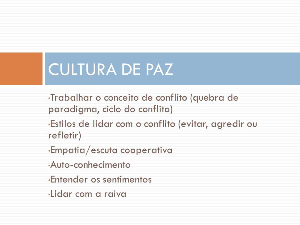 Trabalhar o conceito de conflito (quebra de paradigma, ciclo do conflito) Estilos de lidar com o conflito (evitar, agredir ou refletir) Empatia/escuta
