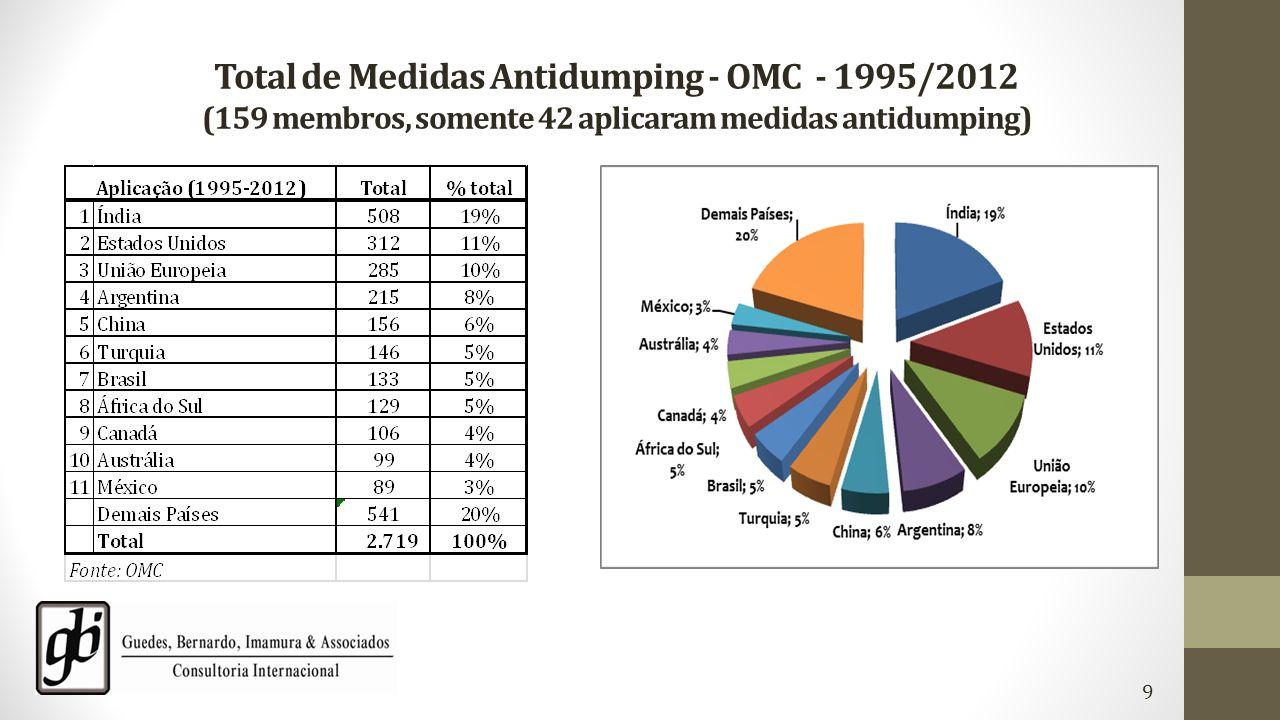 Total de Medidas Antidumping - OMC - 1995/2012 (159 membros, somente 42 aplicaram medidas antidumping) 9