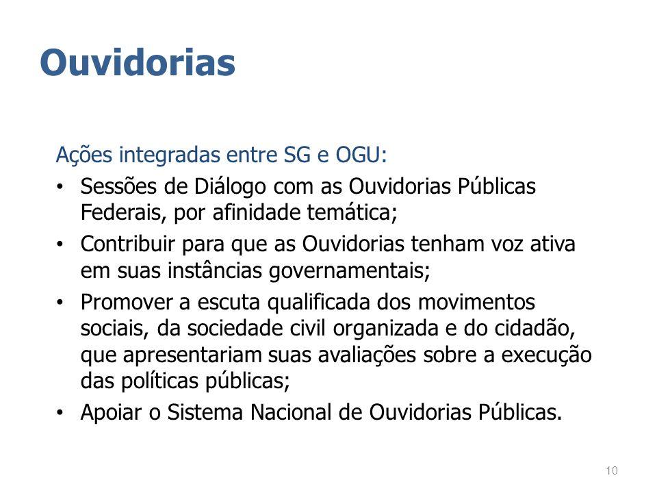 Ouvidorias Ações integradas entre SG e OGU: Sessões de Diálogo com as Ouvidorias Públicas Federais, por afinidade temática; Contribuir para que as Ouv